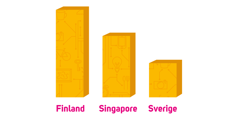 Sverige på tredjeplats i World Economic Forums Network readiness index